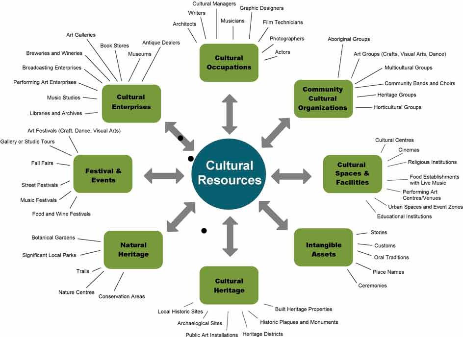 MCP Cultural Resources Image cropped.jpg