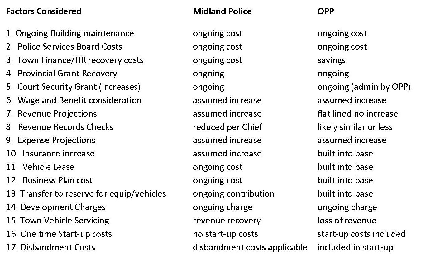 Factors Considered Chart-Midland PoliceOPP