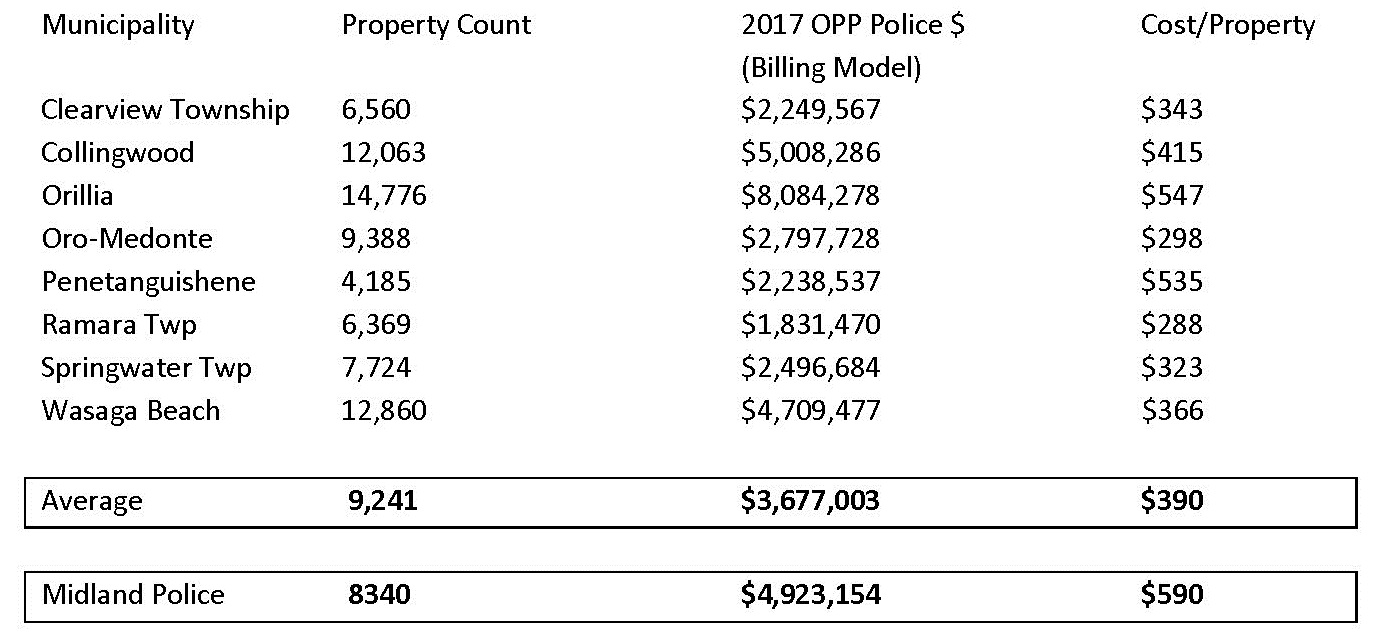 MunicipalityProperty Count2017 OPP Police