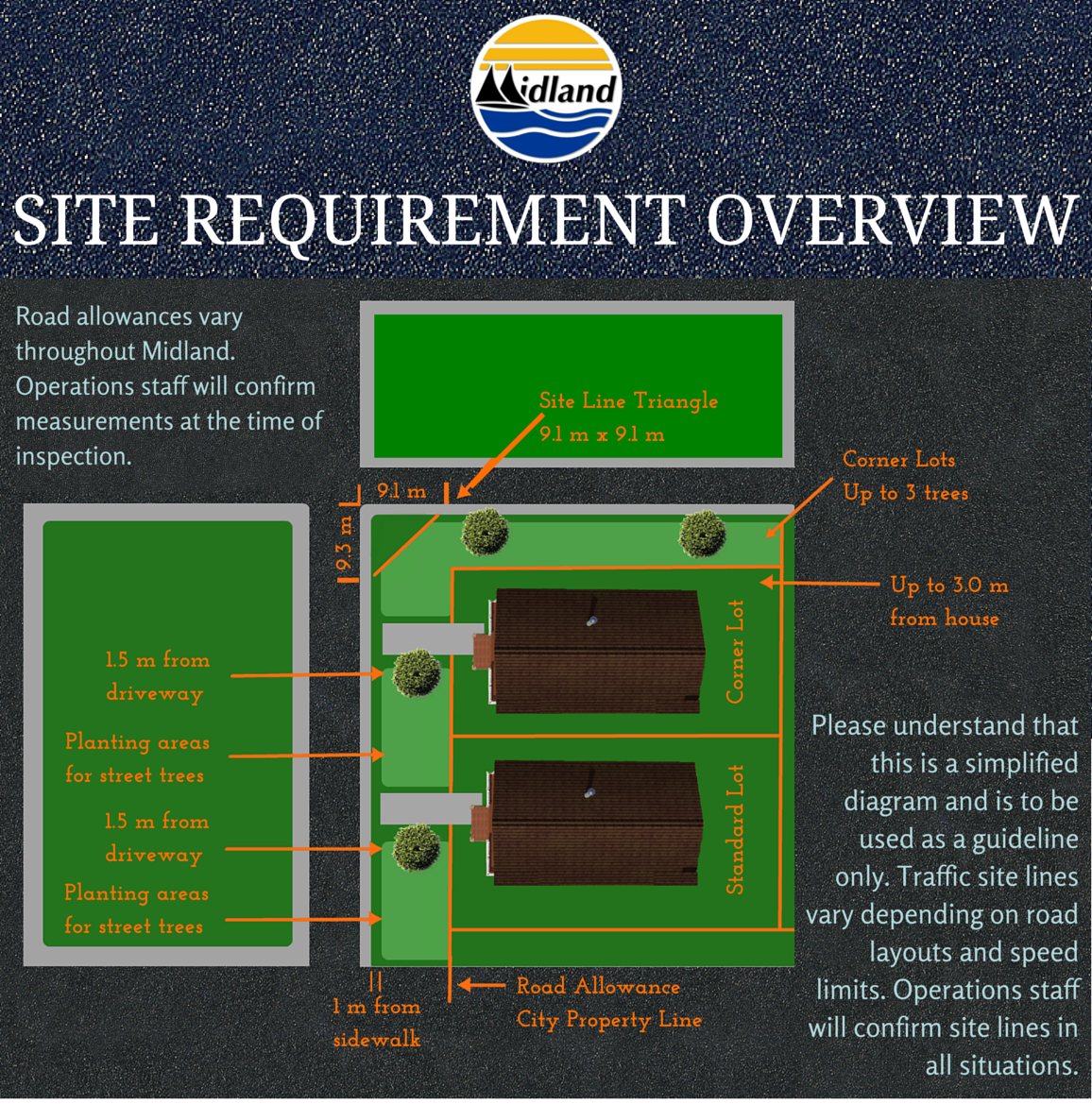 Site requirement overview